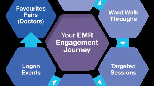 Engagement journey diagram